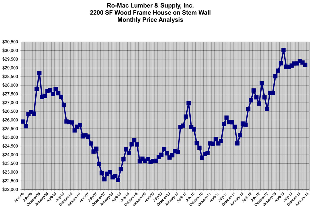 Index of wholehouse for New home construction prices